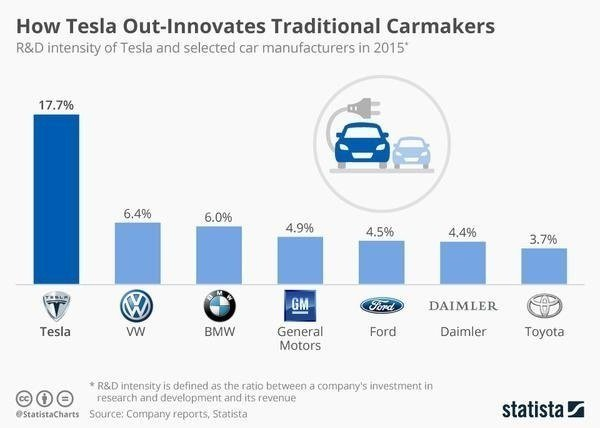 chartoftheday_6312_r_d_spending_tesla_vs_carmakers_n_grande