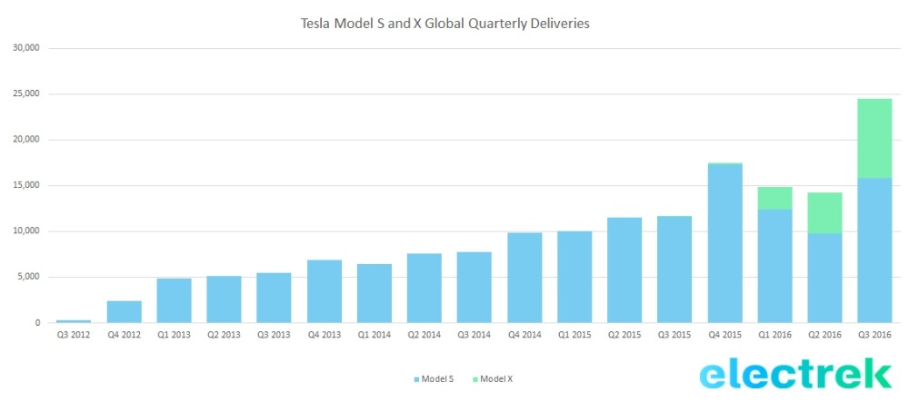 tsla-deliveries-q3-2016